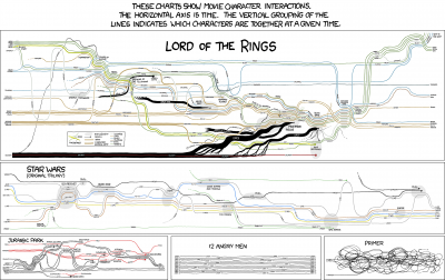 xkcd_movie_narrative_charts_large